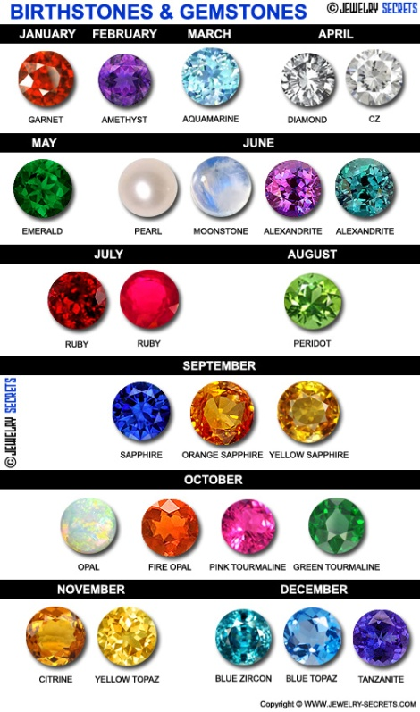 Birthstones-and-Gemstones