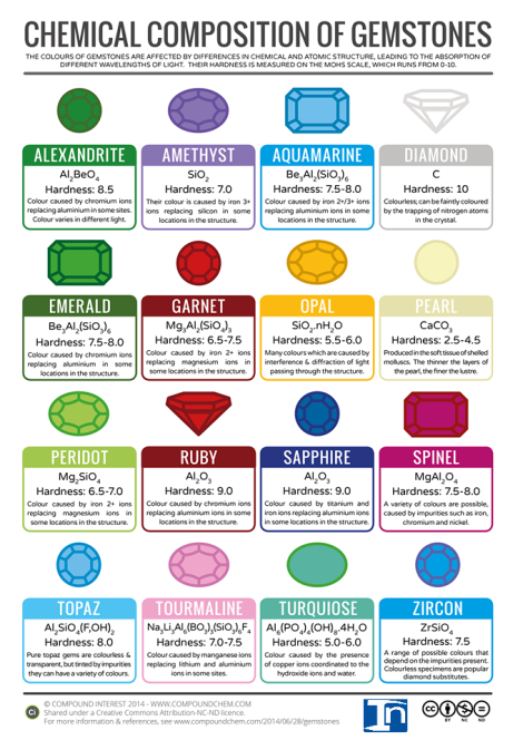 The+chemical+composition+of+various+gemstones,+by+Compound+Interest.